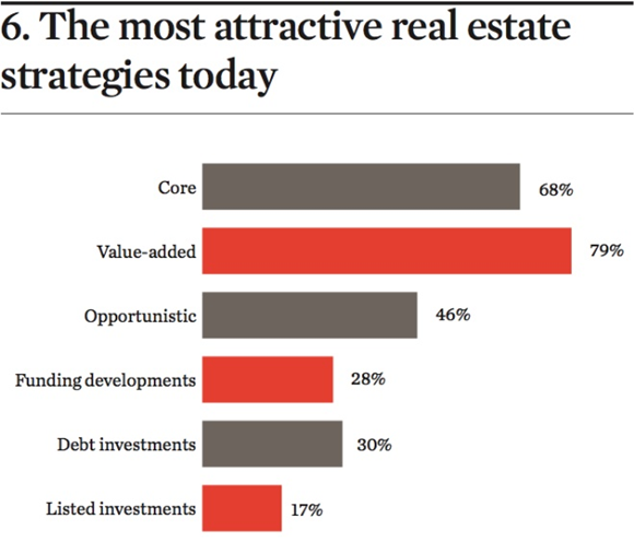 The Value-Add Real Estate Investment